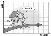 楼市量升价稳区域分化成趋势 全面回暖似已成定局