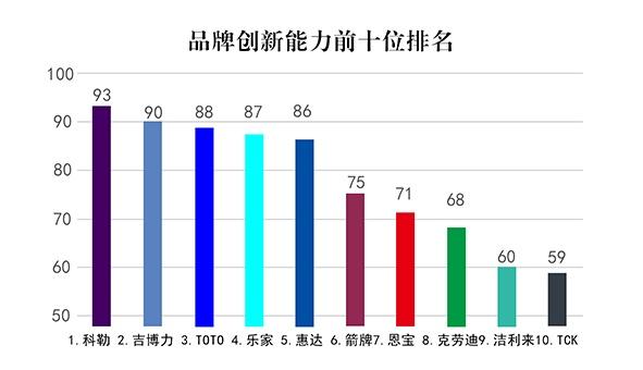 中国智能卫浴之感应洁具十大品牌最新排名 3