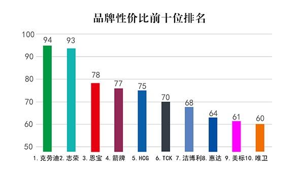 中国智能卫浴之感应洁具十大品牌最新排名 2