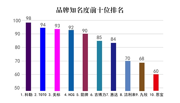 中国智能卫浴之感应洁具十大品牌最新排名 5