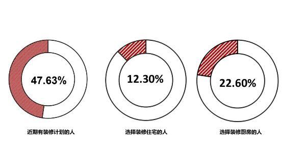 库灵图   中国家庭厨房调查