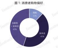 """78%的床墊消費竟然""""離不開互聯網"""""""