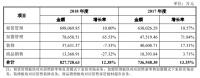 武汉中商透露居然新零售半年业绩 今年有望完成对赌任务