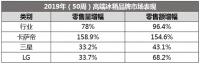 中怡康50周冰箱市場:整體強勢反彈,高端份額漲跌不一