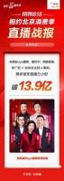 """""""央視Boys""""現身京東618直播間,成交額突破13.9億"""