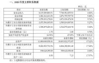 老板电器业绩快报:2020年净利润16.74亿,多点布局龙头地位稳固