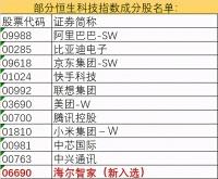 海尔智家被纳入恒生科技指数成份股,港股午盘最高涨幅8.14%