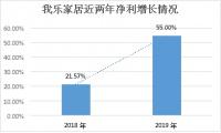 定制家居市場氛圍回暖 我樂家居凈利環比預增146%